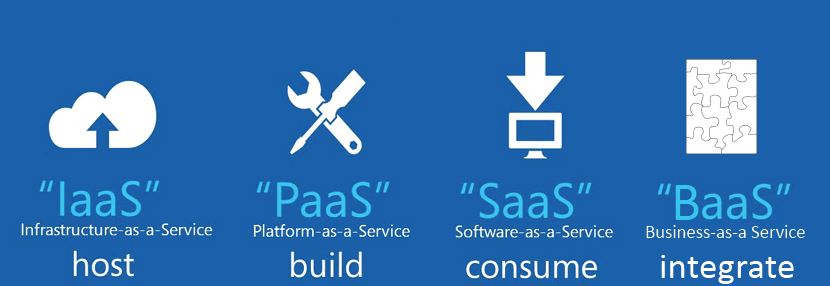 cloud computing baas iaas paas saas host build consume integrate