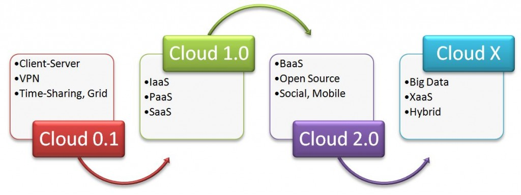 cloud computing baas iaas paas saas xaas future hybrid standards