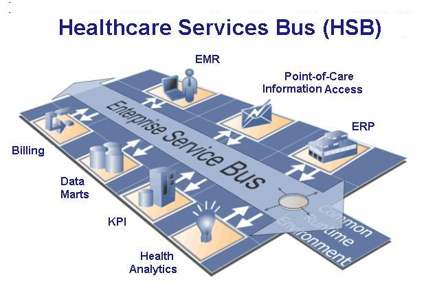 healthcare-services-bus-esb-hsb